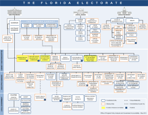 State of Florida Organizational Chart.