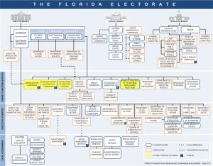 State of Florida Organizational Chart.
